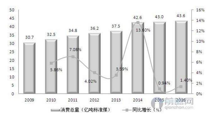 图表:2009-2016年我国能源消费总量及同比增速(单位:亿吨标准煤,%)